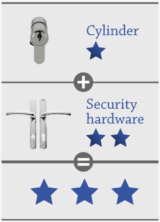 Antisnap locks for upvc doors - 1 star kitemarked cylinder + 2 star kitemarked furniture.